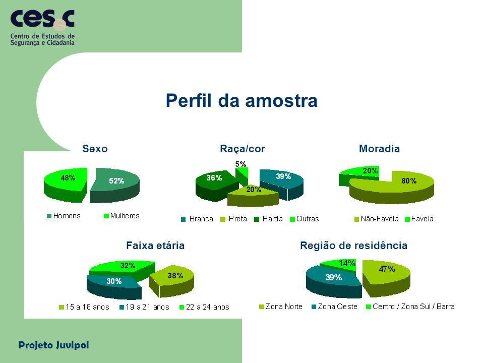 Projeto Juvipol Perfil da amostra Sexo Raça/cor Moradia Faixa etária Região de residência