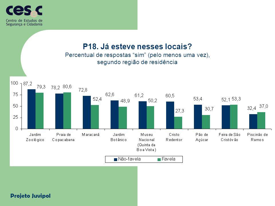 Projeto Juvipol P18. Já esteve nesses locais? Percentual de respostas sim (pelo menos uma vez), segundo região de residência