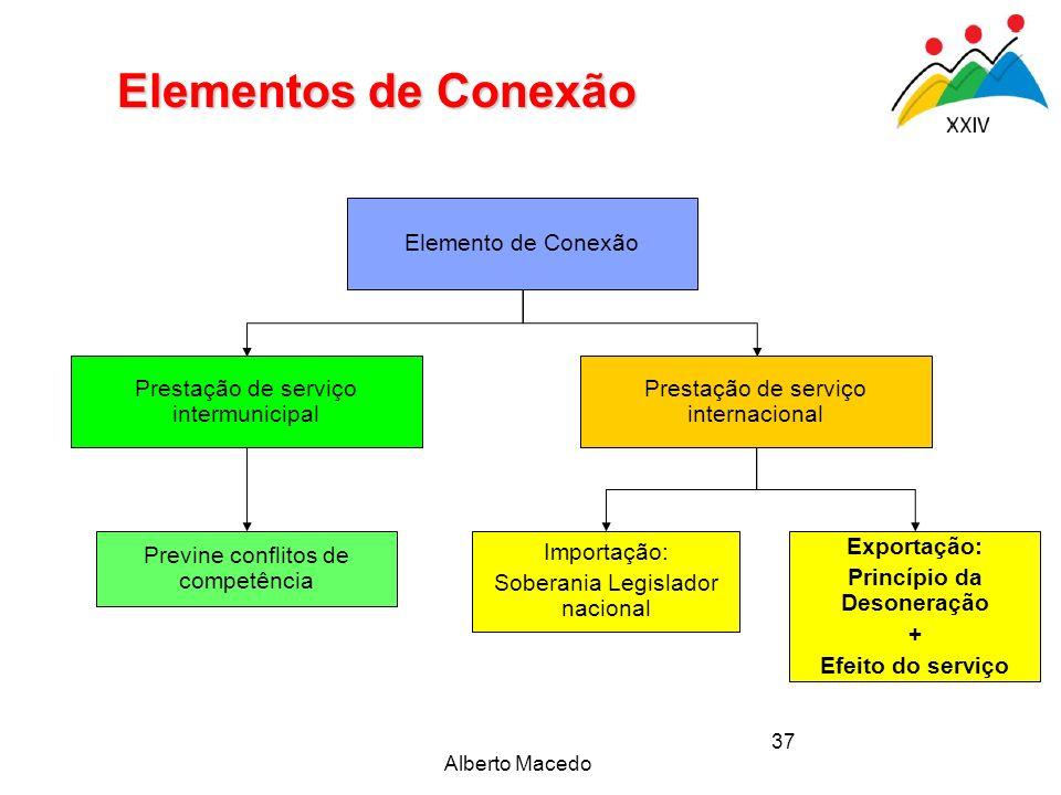 Alberto Macedo 37 Elementos de Conexão Elemento de Conexão Prestação de serviço intermunicipal Prestação de serviço internacional Previne conflitos de