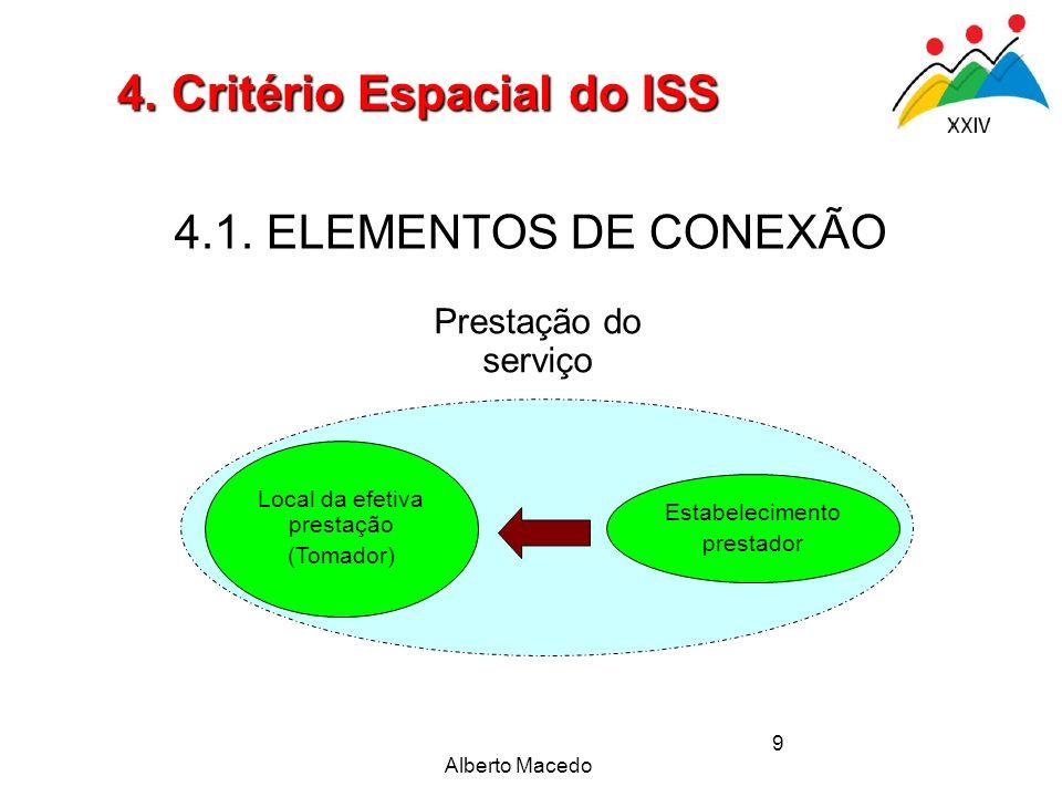 Alberto Macedo 9 4.1. ELEMENTOS DE CONEXÃO 4. Critério Espacial do ISS Estabelecimento prestador Prestação do serviço Local da efetiva prestação (Toma