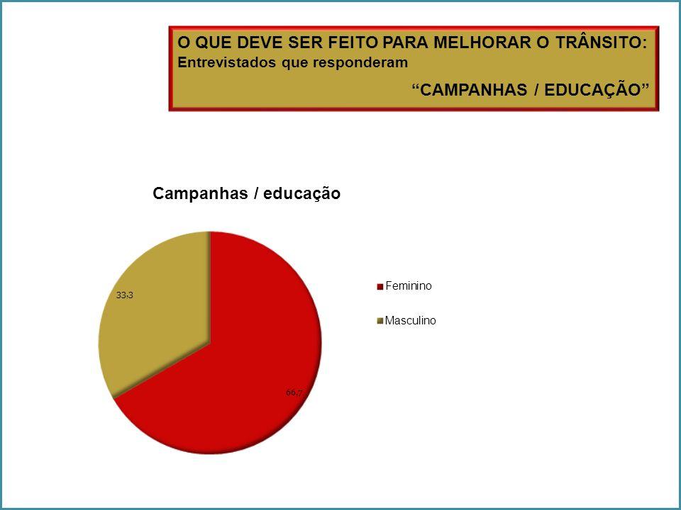 O QUE DEVE SER FEITO PARA MELHORAR O TRÂNSITO: Entrevistados que responderam CAMPANHAS / EDUCAÇÃO