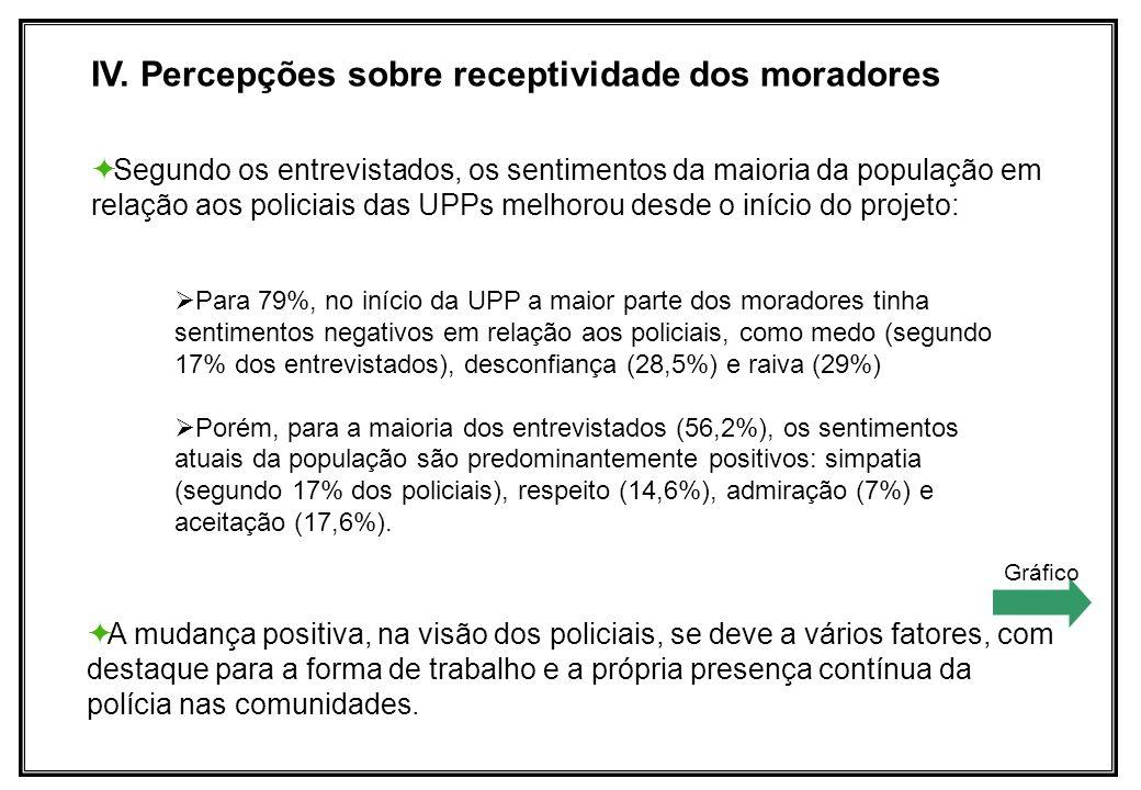 IV. Percepções sobre receptividade dos moradores Segundo os entrevistados, os sentimentos da maioria da população em relação aos policiais das UPPs me