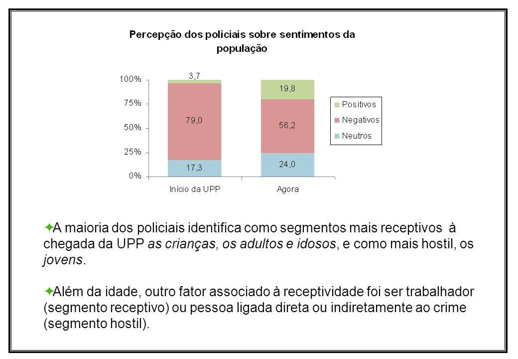 A maioria dos policiais identifica como segmentos mais receptivos à chegada da UPP as crianças, os adultos e idosos, e como mais hostil, os jovens. Al