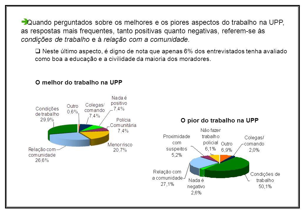 Quando perguntados sobre os melhores e os piores aspectos do trabalho na UPP, as respostas mais frequentes, tanto positivas quanto negativas, referem-