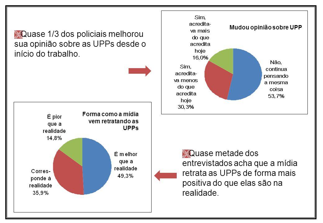 Quase 1/3 dos policiais melhorou sua opinião sobre as UPPs desde o início do trabalho. Forma como a mídia vem retratando as UPPs Quase metade dos entr