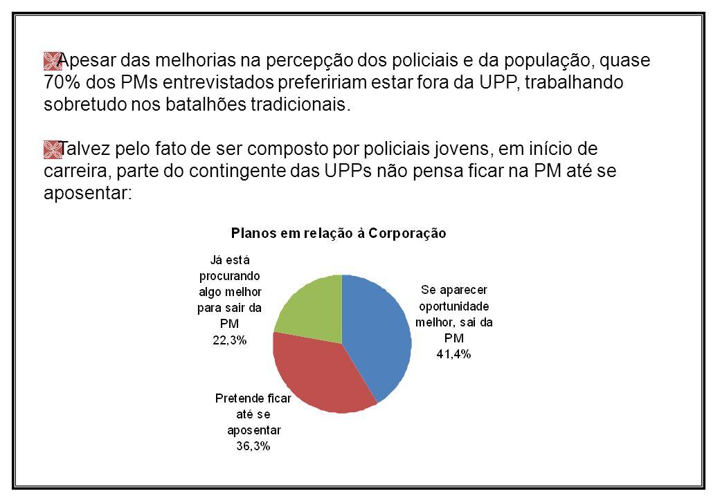 Apesar das melhorias na percepção dos policiais e da população, quase 70% dos PMs entrevistados prefeririam estar fora da UPP, trabalhando sobretudo n
