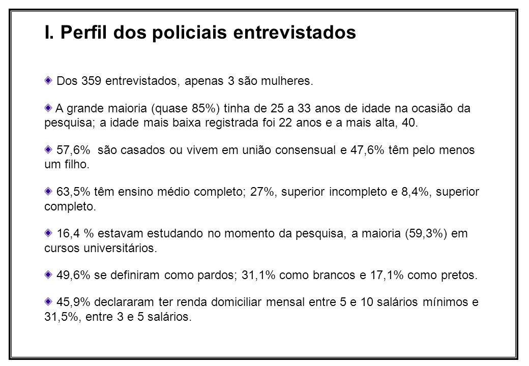 Dos 359 entrevistados, apenas 3 são mulheres. A grande maioria (quase 85%) tinha de 25 a 33 anos de idade na ocasião da pesquisa; a idade mais baixa r