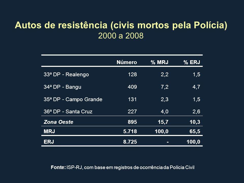 Autos de resistência (civis mortos pela Polícia) 2000 a 2008 Número% MRJ% ERJ 33ª DP - Realengo1282,21,5 34ª DP - Bangu4097,24,7 35ª DP - Campo Grande