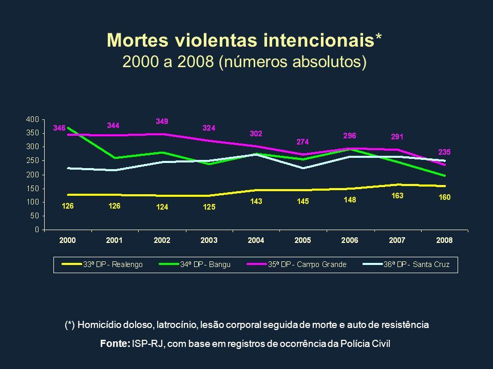 Mortes violentas intencionais* 2000 a 2008 (números absolutos) (*) Homicídio doloso, latrocínio, lesão corporal seguida de morte e auto de resistência