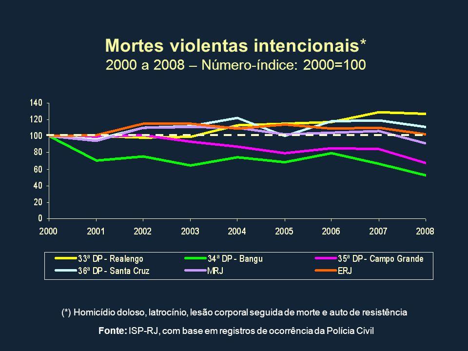 Mortes violentas intencionais* 2000 a 2008 – Número-índice: 2000=100 (*) Homicídio doloso, latrocínio, lesão corporal seguida de morte e auto de resis