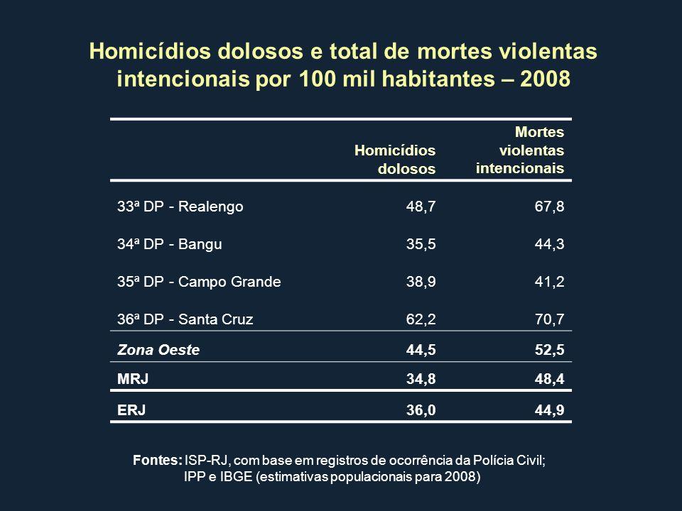 Homicídios dolosos Mortes violentas intencionais 33ª DP - Realengo48,767,8 34ª DP - Bangu35,544,3 35ª DP - Campo Grande38,941,2 36ª DP - Santa Cruz62,