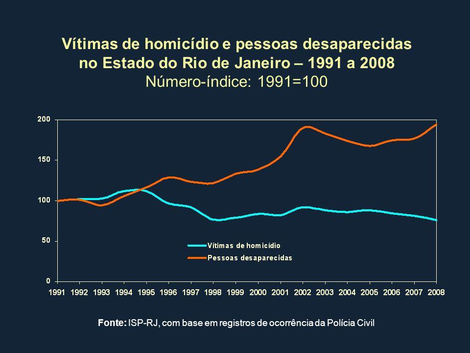 Vítimas de homicídio e pessoas desaparecidas no Estado do Rio de Janeiro – 1991 a 2008 Número-índice: 1991=100 Fonte: ISP-RJ, com base em registros de