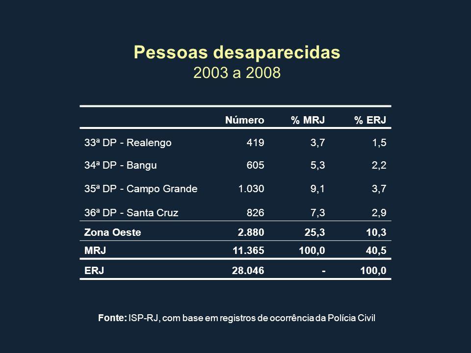 Pessoas desaparecidas 2003 a 2008 Número% MRJ% ERJ 33ª DP - Realengo4193,71,5 34ª DP - Bangu6055,32,2 35ª DP - Campo Grande1.0309,13,7 36ª DP - Santa