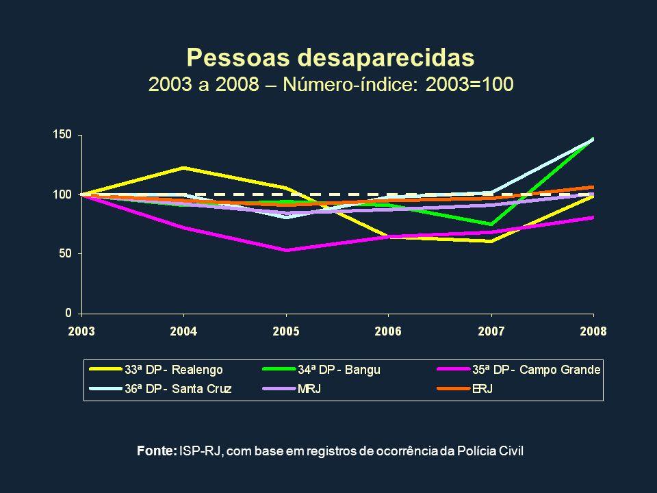 Pessoas desaparecidas 2003 a 2008 – Número-índice: 2003=100 Fonte: ISP-RJ, com base em registros de ocorrência da Polícia Civil