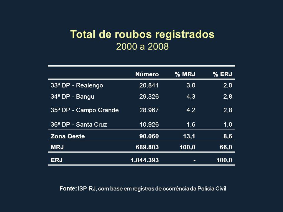 Total de roubos registrados 2000 a 2008 Número% MRJ% ERJ 33ª DP - Realengo20.8413,02,0 34ª DP - Bangu29.3264,32,8 35ª DP - Campo Grande28.9674,22,8 36