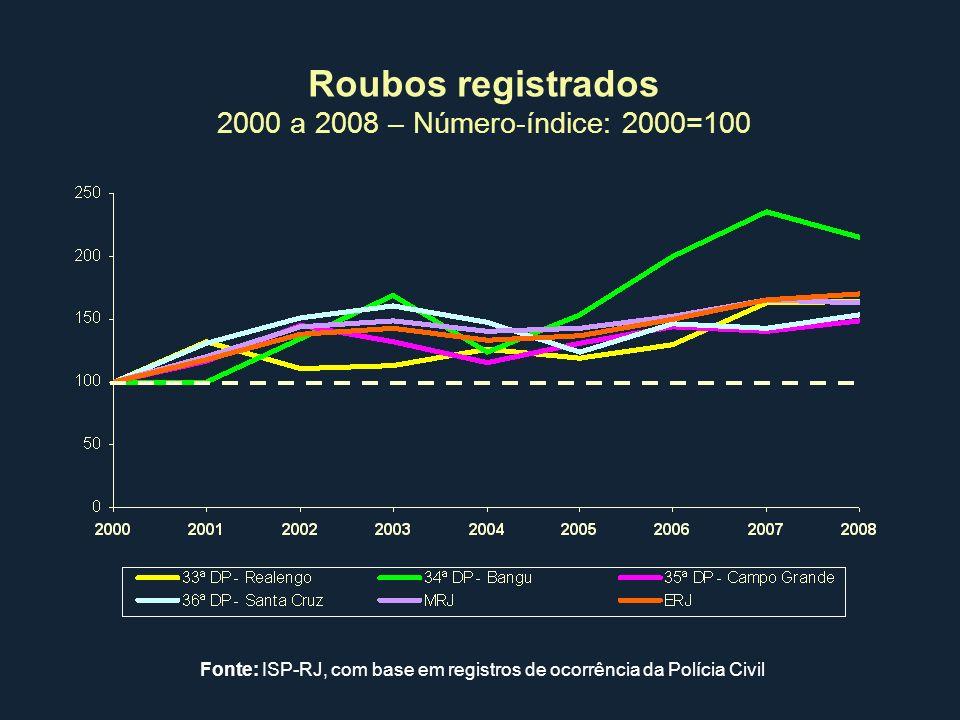 Roubos registrados 2000 a 2008 – Número-índice: 2000=100 Fonte: ISP-RJ, com base em registros de ocorrência da Polícia Civil