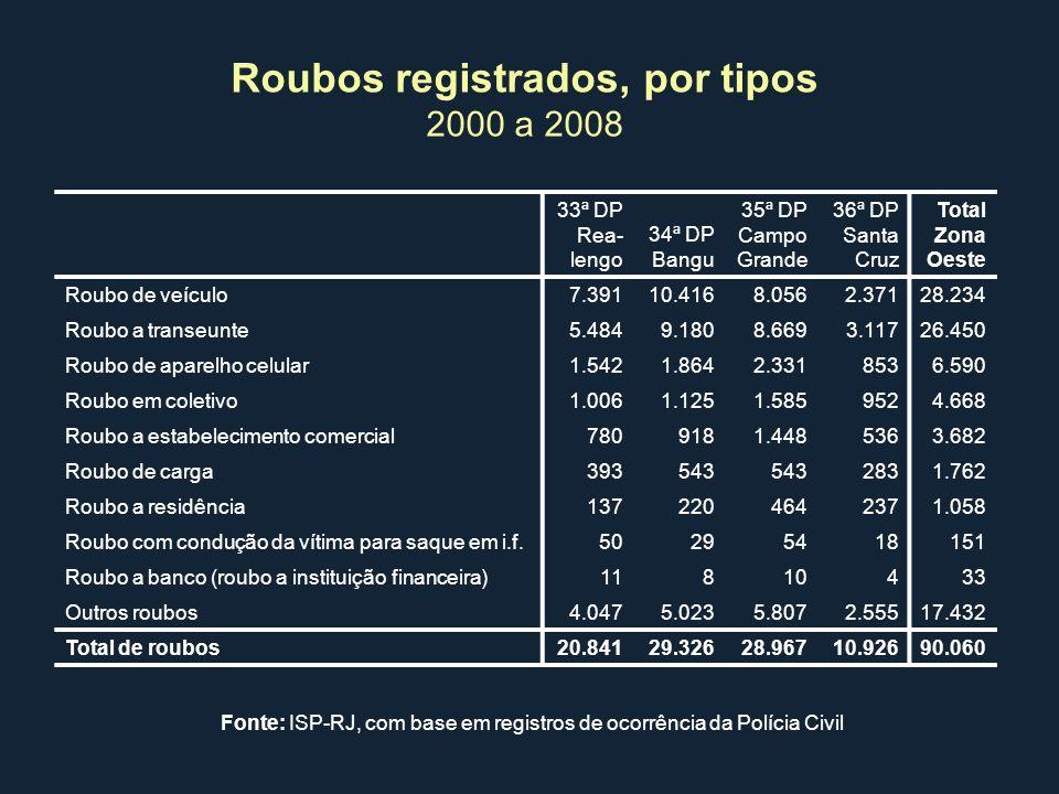 Roubos registrados, por tipos 2000 a 2008 Fonte: ISP-RJ, com base em registros de ocorrência da Polícia Civil 33ª DP Rea- lengo 34ª DP Bangu 35ª DP Ca