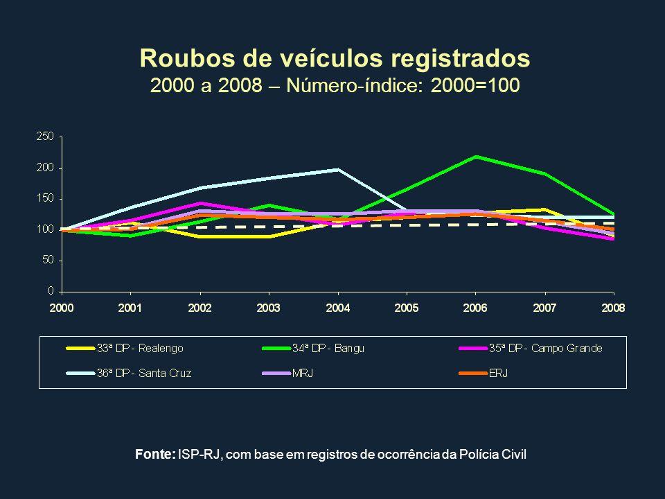 Roubos de veículos registrados 2000 a 2008 – Número-índice: 2000=100 Fonte: ISP-RJ, com base em registros de ocorrência da Polícia Civil