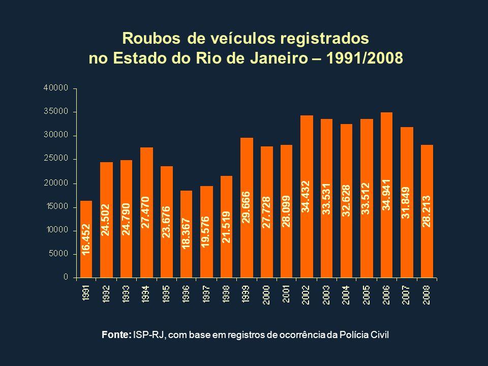 Roubos de veículos registrados no Estado do Rio de Janeiro – 1991/2008 Fonte: ISP-RJ, com base em registros de ocorrência da Polícia Civil