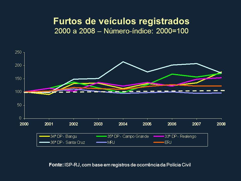 Furtos de veículos registrados 2000 a 2008 – Número-índice: 2000=100 Fonte: ISP-RJ, com base em registros de ocorrência da Polícia Civil
