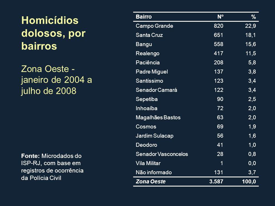 BairroNº% Campo Grande82022,9 Santa Cruz65118,1 Bangu55815,6 Realengo41711,5 Paciência2085,8 Padre Miguel1373,8 Santíssimo1233,4 Senador Camará1223,4