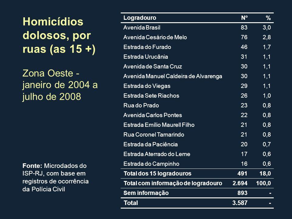 Logradouro Nº% Avenida Brasil833,0 Avenida Cesário de Melo762,8 Estrada do Furado461,7 Estrada Urucânia311,1 Avenida de Santa Cruz301,1 Avenida Manuel
