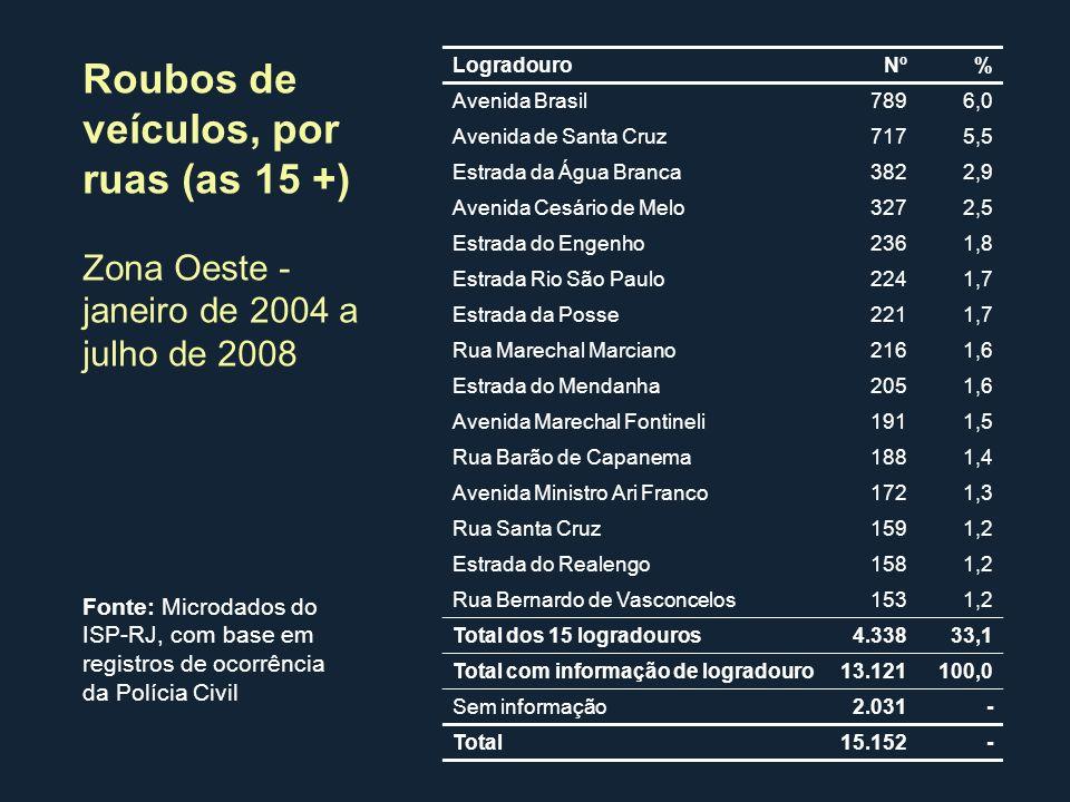 Logradouro Nº% Avenida Brasil7896,0 Avenida de Santa Cruz7175,5 Estrada da Água Branca3822,9 Avenida Cesário de Melo3272,5 Estrada do Engenho2361,8 Es