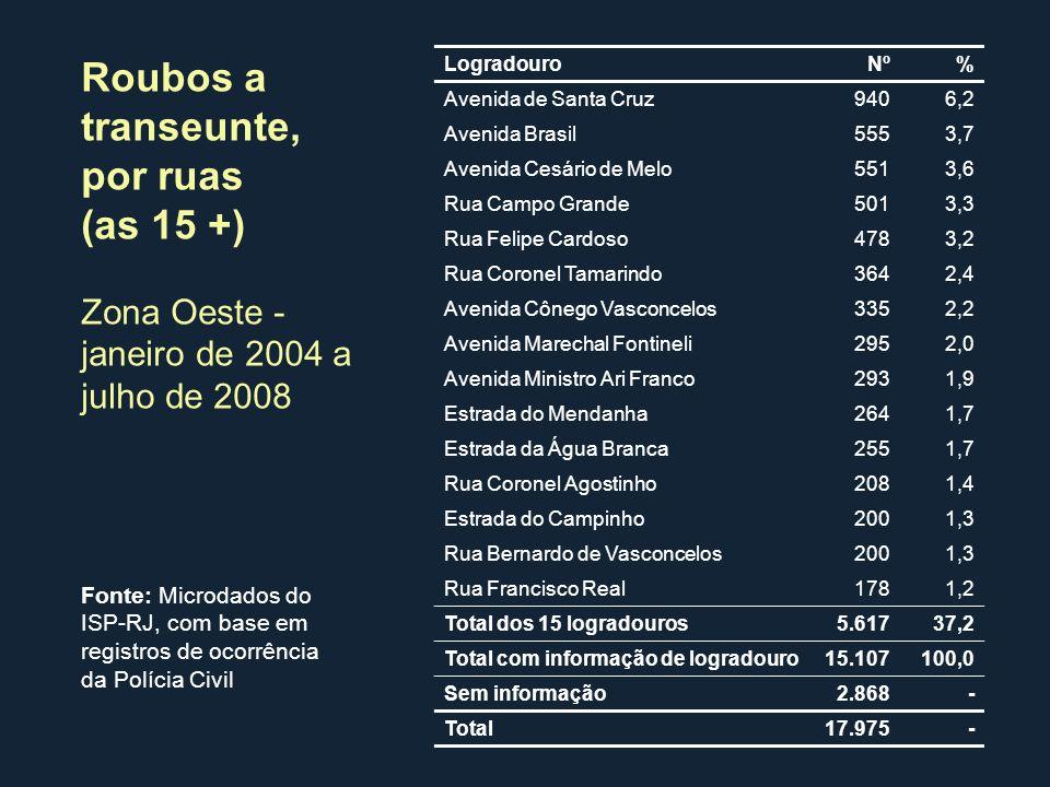 Logradouro Nº% Avenida de Santa Cruz9406,2 Avenida Brasil5553,7 Avenida Cesário de Melo5513,6 Rua Campo Grande5013,3 Rua Felipe Cardoso4783,2 Rua Coro