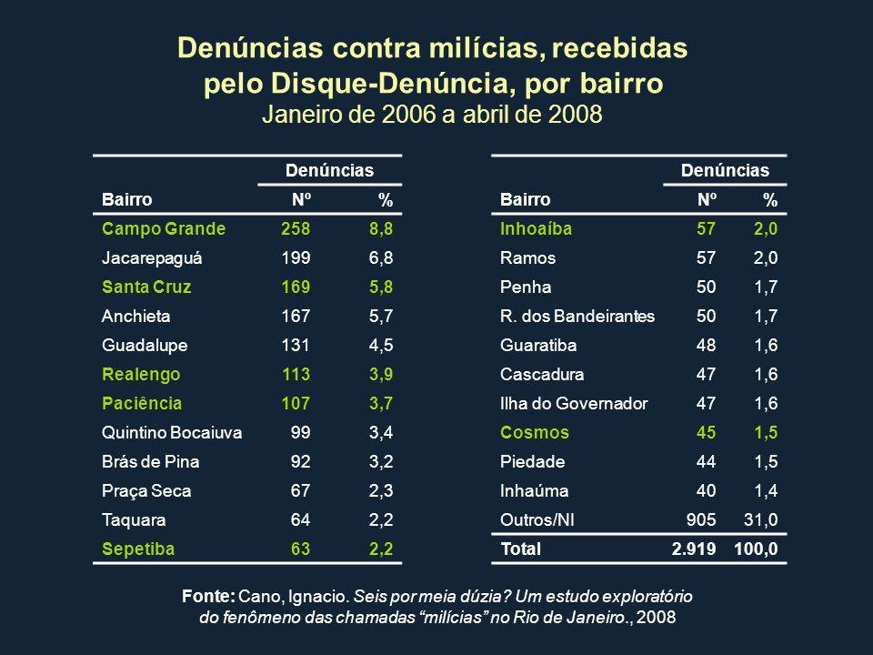 Denúncias BairroNº%BairroNº% Campo Grande2588,8Inhoaíba572,0 Jacarepaguá1996,8Ramos572,0 Santa Cruz1695,8Penha501,7 Anchieta1675,7R. dos Bandeirantes5