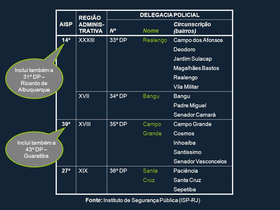 BairroNº% Bangu4.03026,6 Realengo3.14220,7 Campo Grande3.08020,3 Padre Miguel1.1097,3 Santa Cruz8195,4 Senador Camará6314,2 Deodoro4853,2 Santíssimo4362,9 Jardim Sulacap3842,5 Magalhães Bastos2681,8 Paciência2251,5 Senador Vasconcelos990,7 Sepetiba760,5 Inhoaíba700,5 Cosmos630,4 Vila Militar400,3 Não informado1951,3 Total15.152100,0 Roubos de veículos, por bairros Zona Oeste - janeiro de 2004 a julho de 2008 Fonte: Microdados do ISP-RJ, com base em registros de ocorrência da Polícia Civil