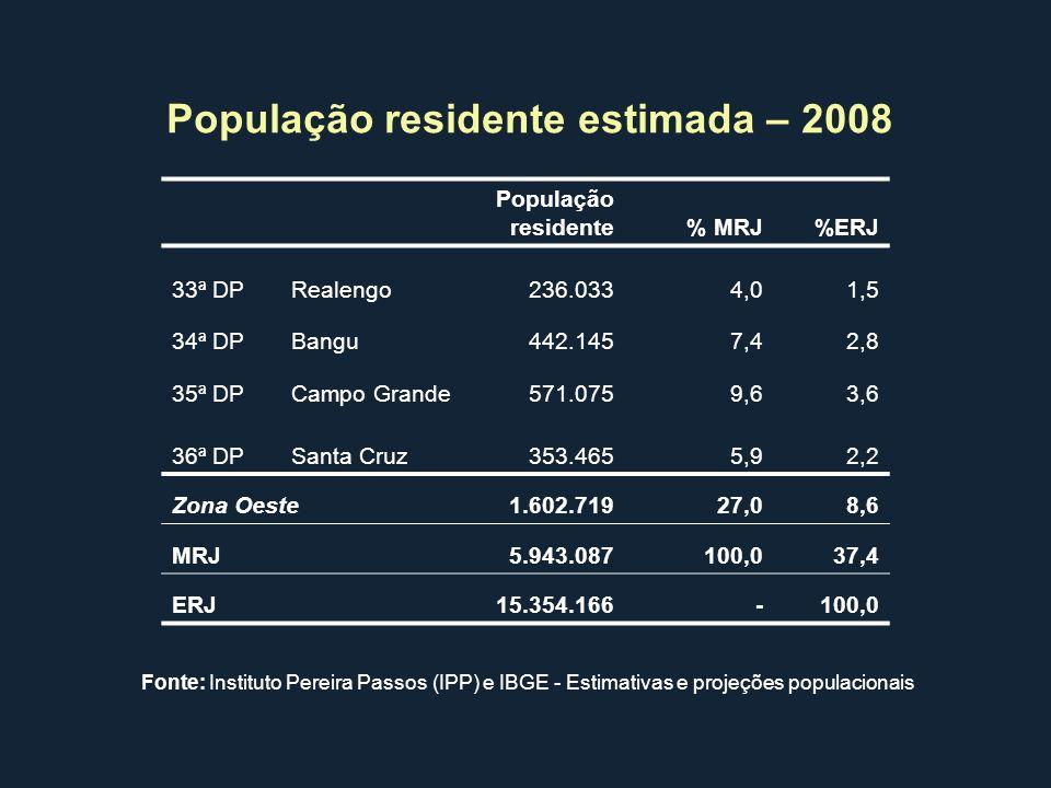 População residente% MRJ%ERJ 33ª DPRealengo236.0334,01,5 34ª DPBangu442.1457,42,8 35ª DPCampo Grande571.0759,63,6 36ª DPSanta Cruz353.4655,92,2 Zona O