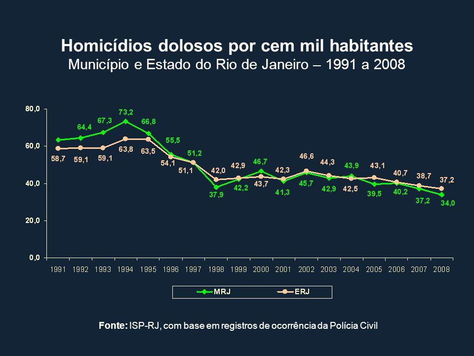 Homicídios dolosos por cem mil habitantes Município e Estado do Rio de Janeiro – 1991 a 2008 Fonte: ISP-RJ, com base em registros de ocorrência da Pol