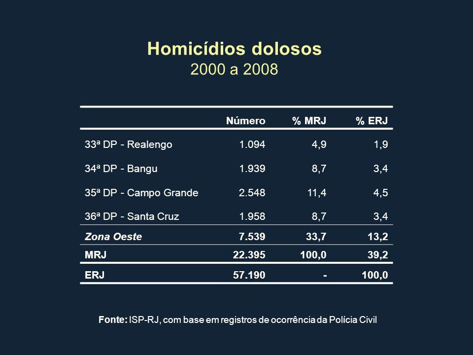 Homicídios dolosos 2000 a 2008 Número% MRJ% ERJ 33ª DP - Realengo1.0944,91,9 34ª DP - Bangu1.9398,73,4 35ª DP - Campo Grande2.54811,44,5 36ª DP - Sant