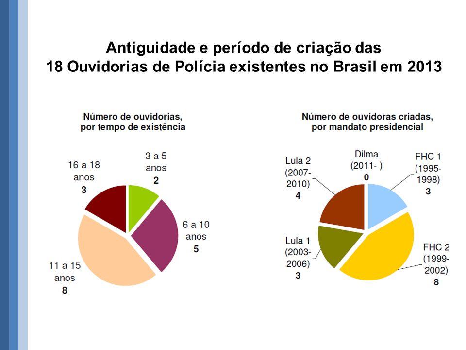 Antiguidade e período de criação das 18 Ouvidorias de Polícia existentes no Brasil em 2013
