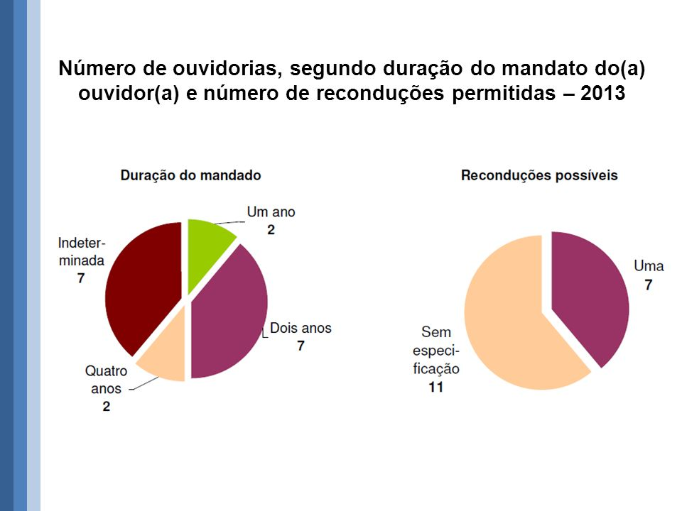 Número de ouvidorias, segundo duração do mandato do(a) ouvidor(a) e número de reconduções permitidas – 2013