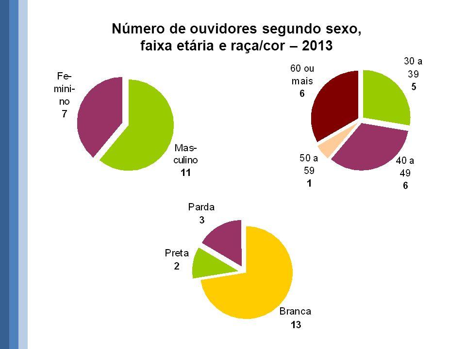 Número de ouvidores segundo sexo, faixa etária e raça/cor – 2013