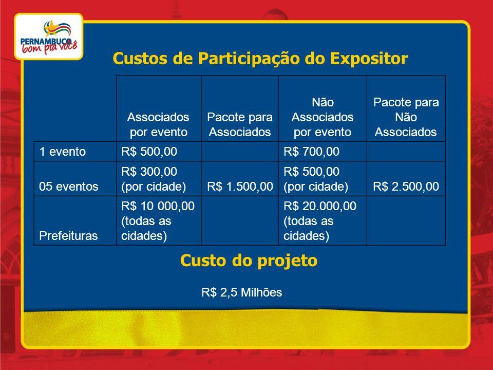 Custos de Participação do Expositor Associados por evento Pacote para Associados Não Associados por evento Pacote para Não Associados 1 eventoR$ 500,0