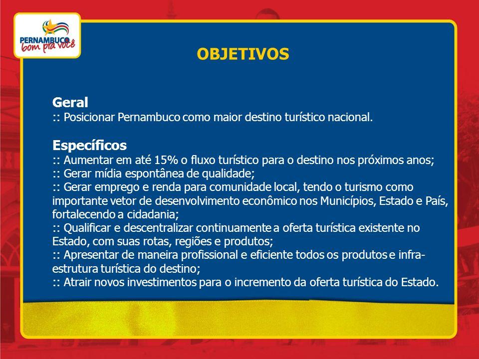 OBJETIVOS Geral :: Posicionar Pernambuco como maior destino turístico nacional. Específicos :: Aumentar em até 15% o fluxo turístico para o destino no