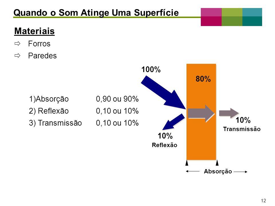 – 12 – 12 Materiais Forros Paredes 1)Absorção0,90 ou 90% 2) Reflexão0,10 ou 10% 3) Transmissão0,10 ou 10% Quando o Som Atinge Uma Superfície 100% 10%