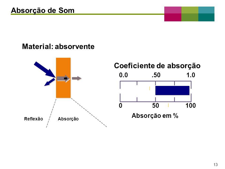 – 13 – 13 Reflexão Absorção 050100 0.0.501.0 Coeficiente de absorção Absorção em % Material: absorvente Absorção de Som