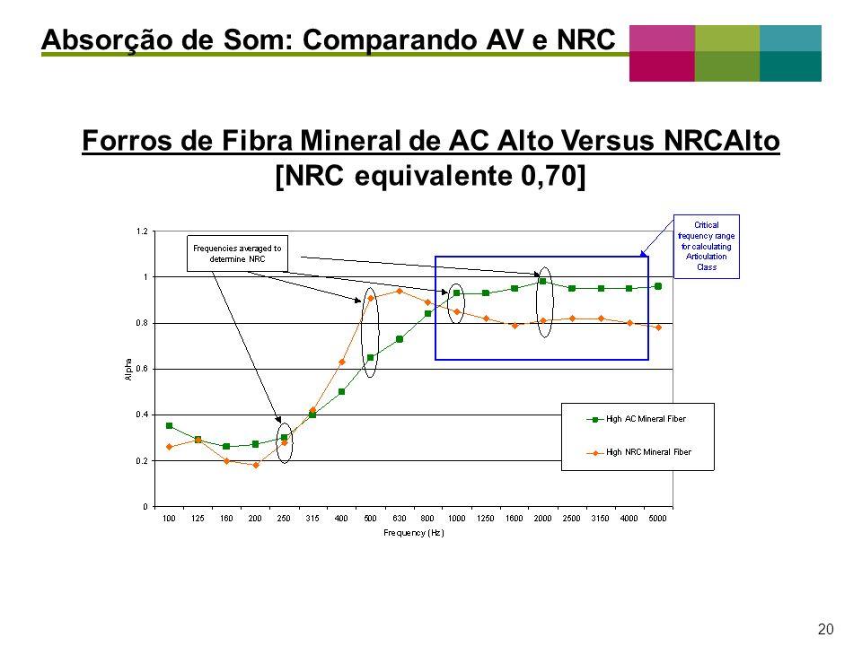 – 20 – 20 Absorção de Som: Comparando AV e NRC Forros de Fibra Mineral de AC Alto Versus NRCAlto [NRC equivalente 0,70]