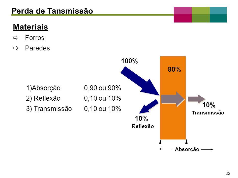 – 22 – 22 Materiais Forros Paredes 1)Absorção0,90 ou 90% 2) Reflexão0,10 ou 10% 3) Transmissão0,10 ou 10% Perda de Tansmissão 100% 10% Reflexão Transm