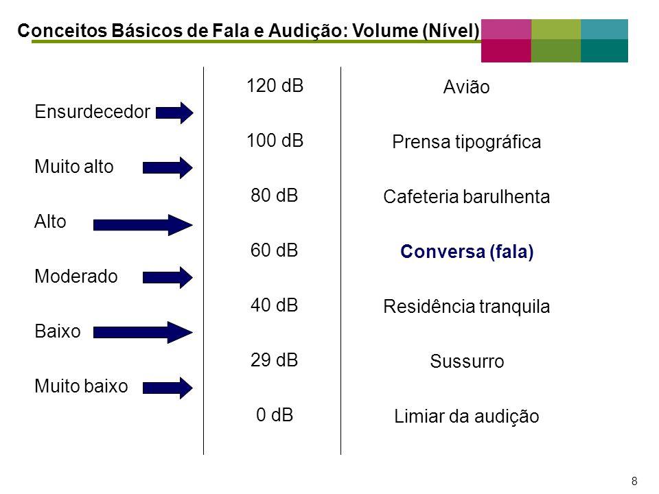 – 8 – 8 Conceitos Básicos de Fala e Audição: Volume (Nível) 120 dB 100 dB 80 dB 60 dB 40 dB 29 dB 0 dB Ensurdecedor Muito alto Alto Moderado Baixo Mui