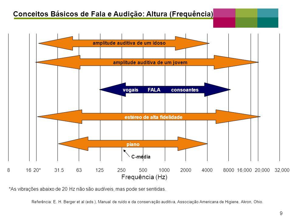 – 9 – 9 Frequência (Hz) *As vibrações abaixo de 20 Hz não são audíveis, mas pode ser sentidas. Referência: E. H. Berger et al (eds.), Manual de ruído