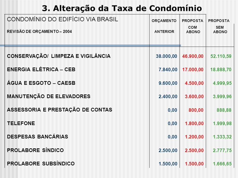 3. Alteração da Taxa de Condomínio CONDOMÍNIO DO EDIFÍCIO VIA BRASIL ORÇAMENTOPROPOSTA REVISÃO DE ORÇAMENTO – 2004 ANTERIOR COM ABONO SEM ABONO CONSER