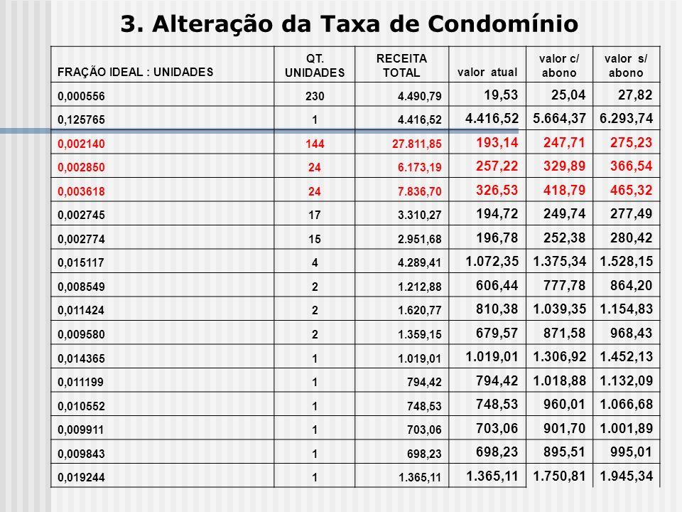 3. Alteração da Taxa de Condomínio FRAÇÃO IDEAL : UNIDADES QT. UNIDADES RECEITA TOTALvalor atual valor c/ abono valor s/ abono 0,0005562304.490,79 19,