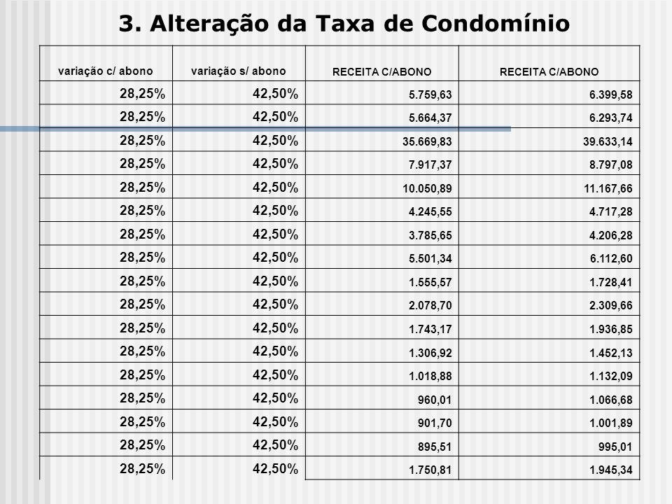3. Alteração da Taxa de Condomínio variação c/ abonovariação s/ abono RECEITA C/ABONO 28,25%42,50% 5.759,636.399,58 28,25%42,50% 5.664,376.293,74 28,2