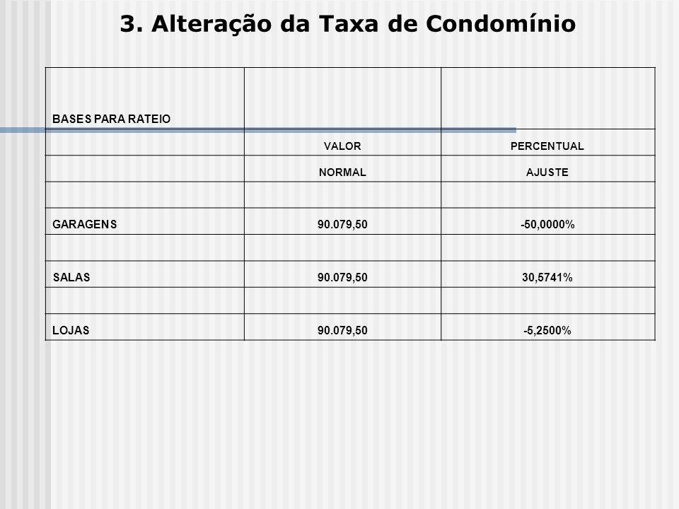 3. Alteração da Taxa de Condomínio BASES PARA RATEIO VALORPERCENTUAL NORMALAJUSTE GARAGENS90.079,50-50,0000% SALAS90.079,5030,5741% LOJAS90.079,50-5,2