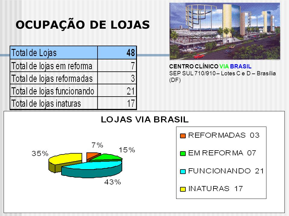 CENTRO CLÍNICO VIA BRASIL SEP SUL 710/910 – Lotes C e D – Brasília (DF) OCUPAÇÃO DE LOJAS