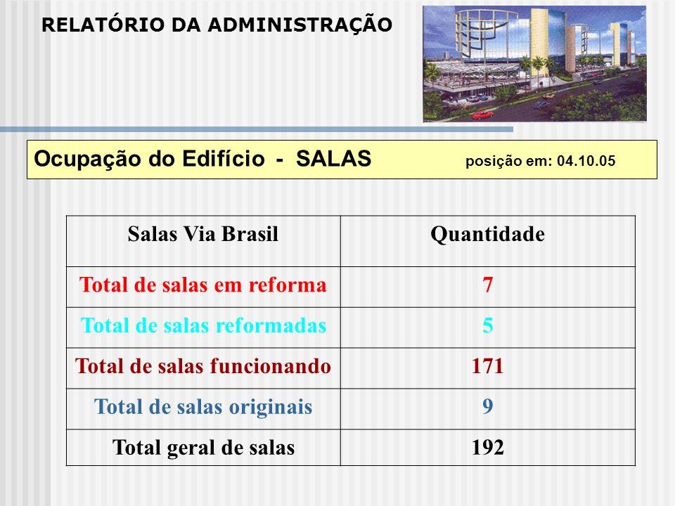 RELATÓRIO DA ADMINISTRAÇÃO Ocupação do Edifício - SALAS posição em: 04.10.05 Salas Via BrasilQuantidade Total de salas em reforma7 Total de salas refo
